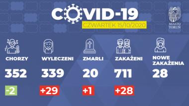 Infografika z aktualną sytuacją epidemiczną w Toruniu